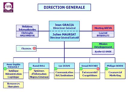 Direction G 233 N 233 Rale Le Site De Tout L Athl 233 Tisme